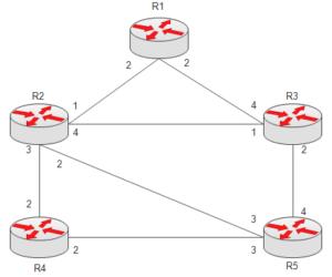 spf-algorithm