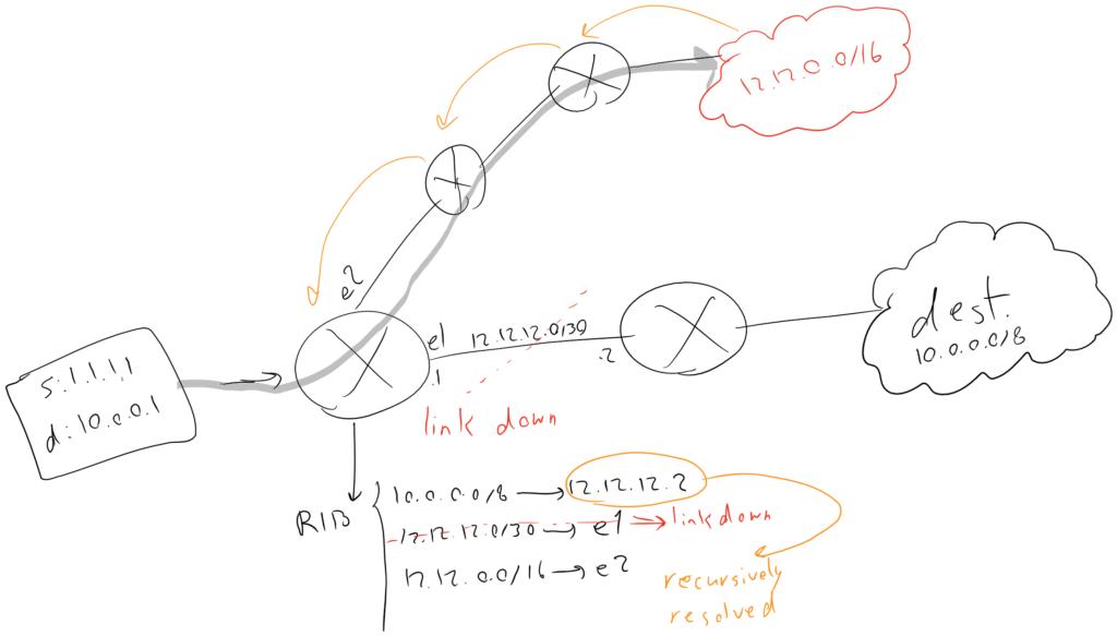 زمانی که next-hop بصورت recursive پیدا میشه