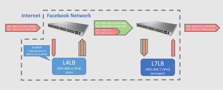 جریان ترافیکی IPv6 در فیسبوک