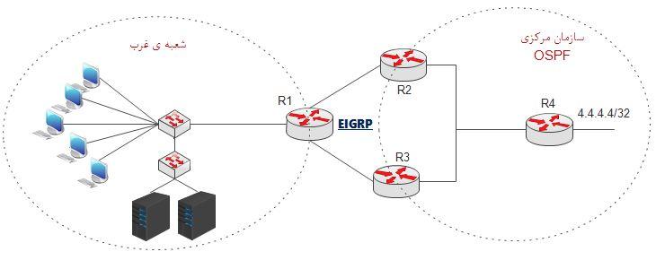 مهندسی ترافیک eigrp