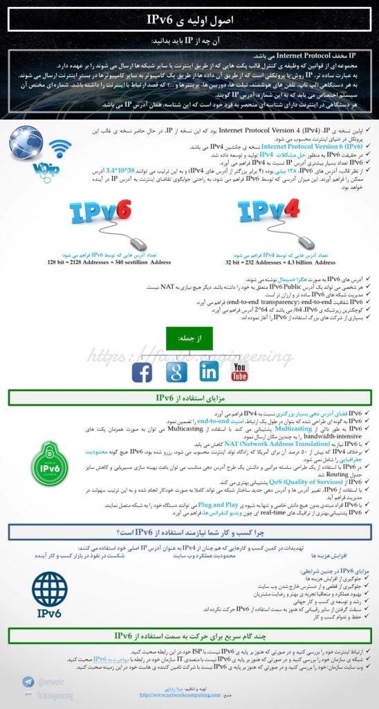 ipv6 infograf