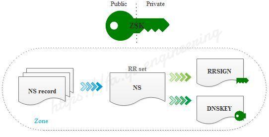 DNSSEC-ZSK