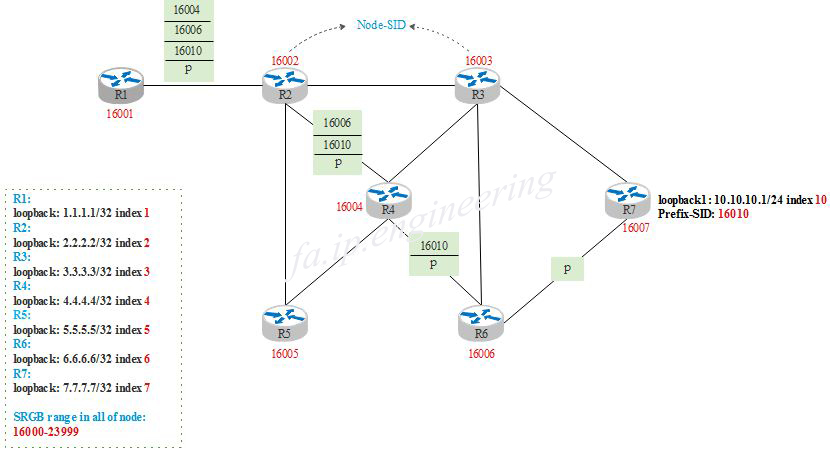 Segment Routing: node-SID