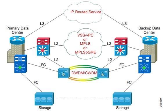 Cisco DCI Design & Implementation