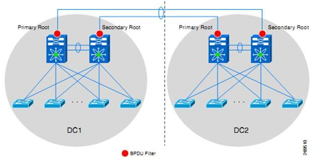 BPDU Filtering Impact