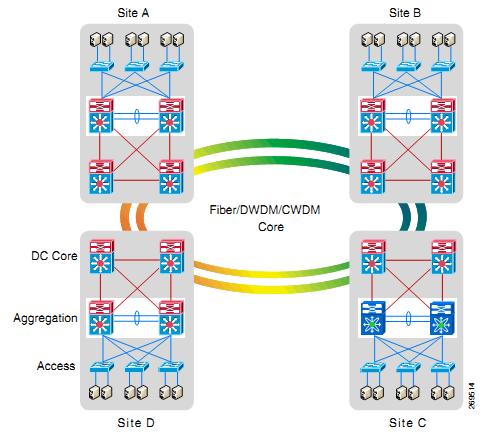 DCI Fiber, DWDM, and CWDM Core Topology