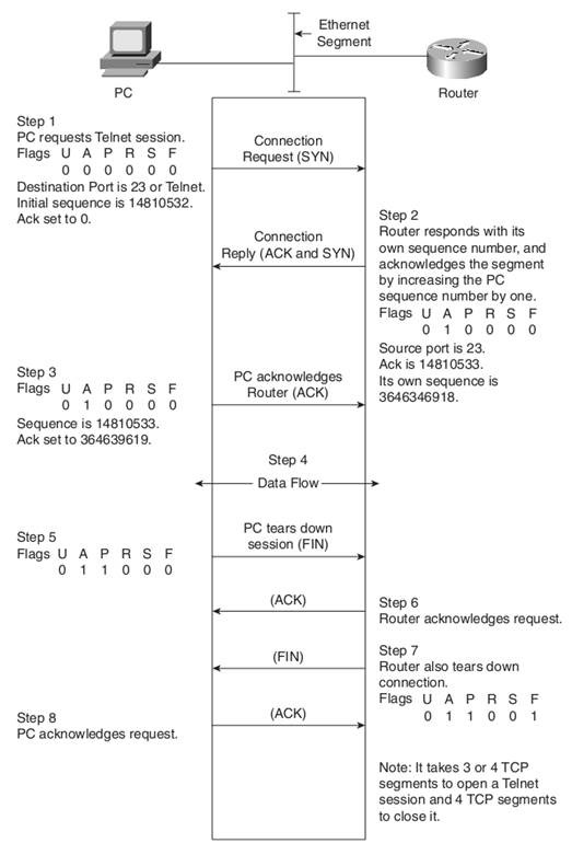 Telnet (TCP) Packet Flow