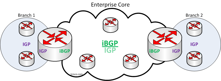 BGP-as-Enterprise-Core-Routing-Design-Model-1