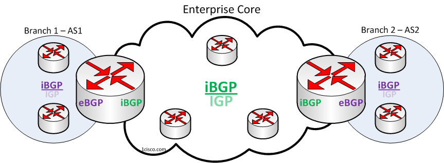 BGP-as-Enterprise-Core-Routing-Design-Model-2