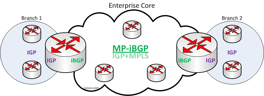 BGP-as-Enterprise-Core-Routing-Design-Model-3.3