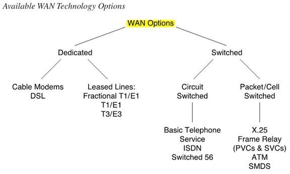 Available WAN Technology options