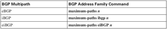 BGP multipath