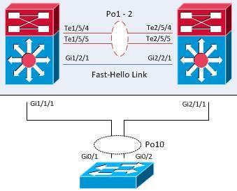 Cisco-VSS-MEC-1