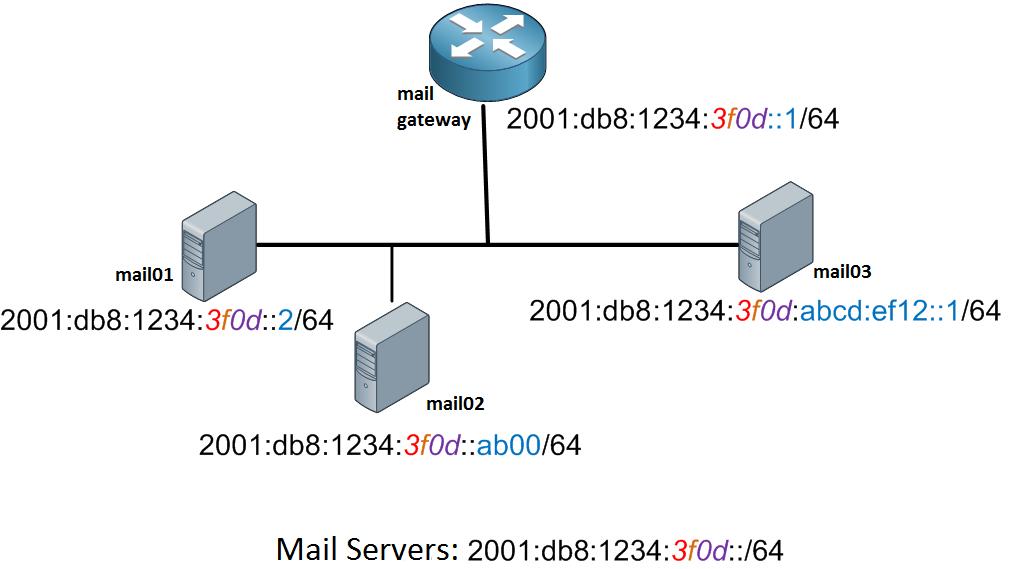 IPv6-servers