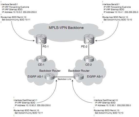 MPLS-VPN Backbone VRF Sitemap