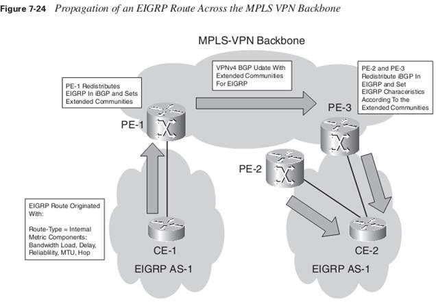MPLS VPN EIGRP