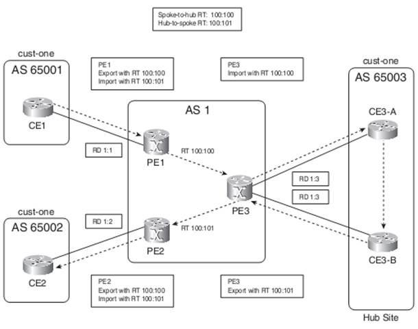 MPLS VPN Hub Spoke
