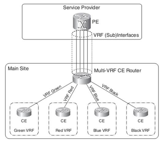 MPLS-VPN Multi-VRF CE Router