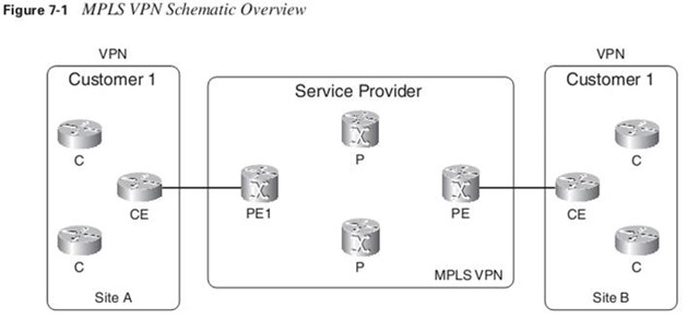 MPLS VPN Schematic overview
