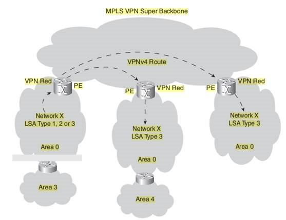 MPLS VPN Super backbone