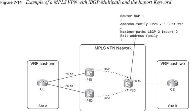 MPLS VPN with iBGP multipath