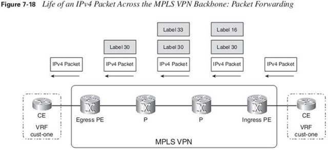 Packet Forwarding across MPLS VPN Backbone