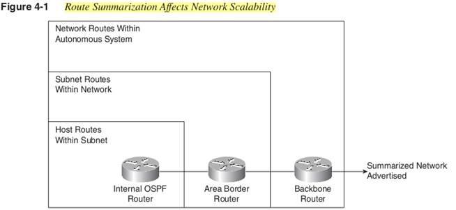 Route Summarization - Network Stability