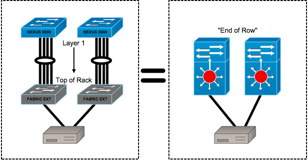 ToR & EoR Data Center Designs