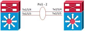 VSS-VSL-portchannel