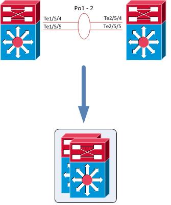 Cisco 6500 VSS Configuration