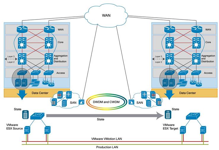 DCI LAN Extension for VMware VMotion